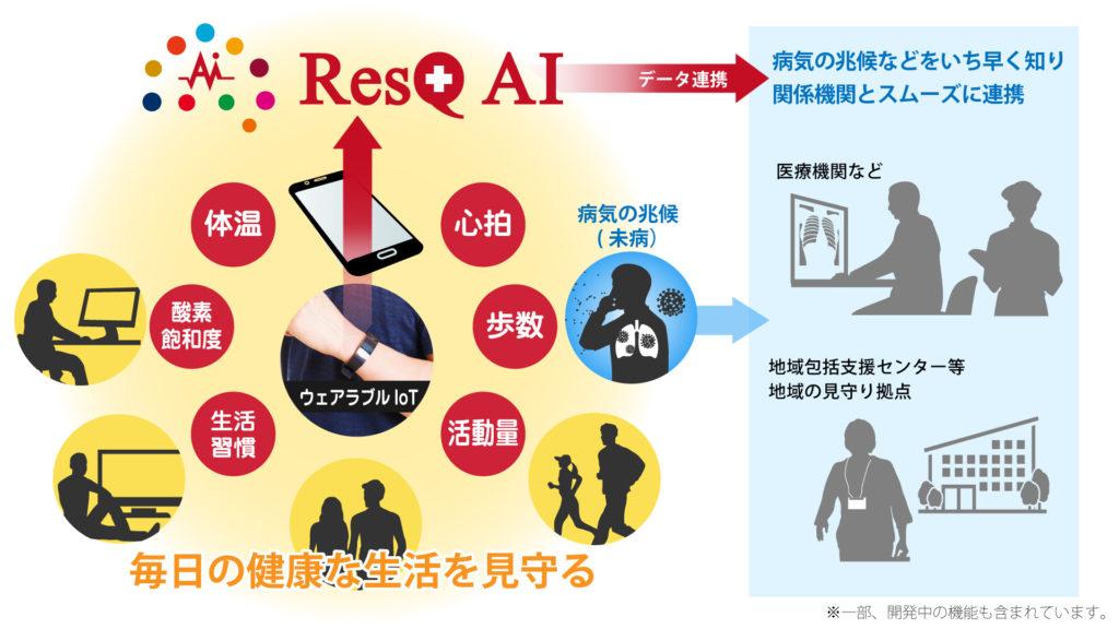 毎日の健康を見守る「リストバンド型ウェアラブルIoT」と、「ResQ AI解析ソフト」