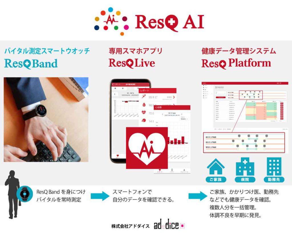 ResQ AIのソリューション