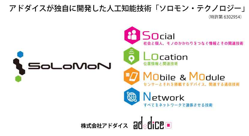 Solomonテクノロジー